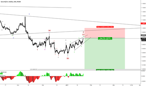EURUSD: EURUSD big move down to come.