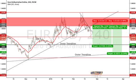 EURAUD: Temporary Bearish Outlook on EURAUD