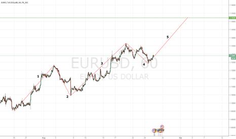 EURUSD: long setup long