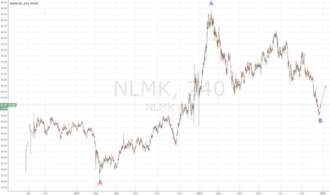 NLMK: НЛМК: импульс в волне С