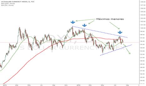 DXY: US Dollar Index : Posible finalización etapa de consolidación
