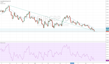 EURGBP: EURGBP Breaks Falling Trendline