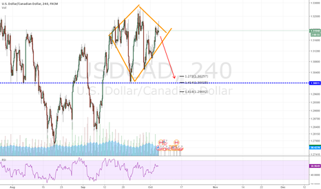 USDCAD: USDCAD - DIAMONT bearish pattern in perception