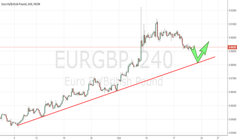 EURGBP: 20.10.16. EURGBP