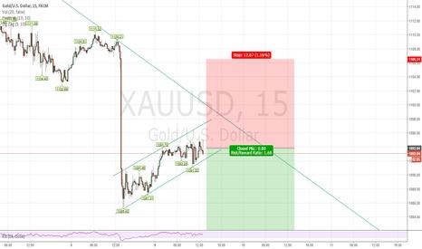 XAUUSD: Short Xuaud @ current price