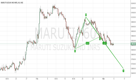 MARUTI: Bullish AB= CD Pattern in making