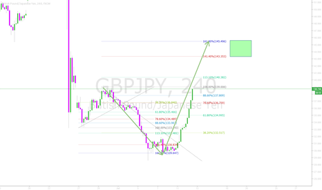 GBPJPY: GBPJPY - 1.618 Support to 1.618 resistance
