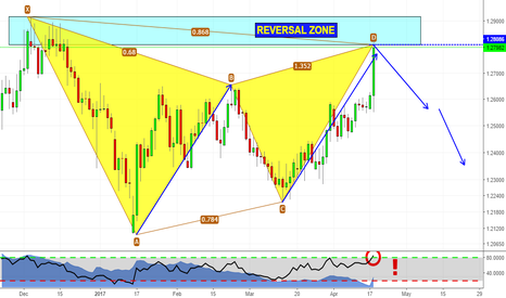 GBPCHF: Is it crazy to short pound? Let's check price action!