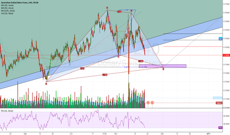 AUDCHF: 4H view - Bulllish Cypher pattern