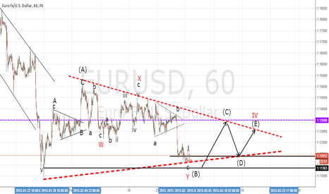 EURUSD: EUR/USD elliott wave