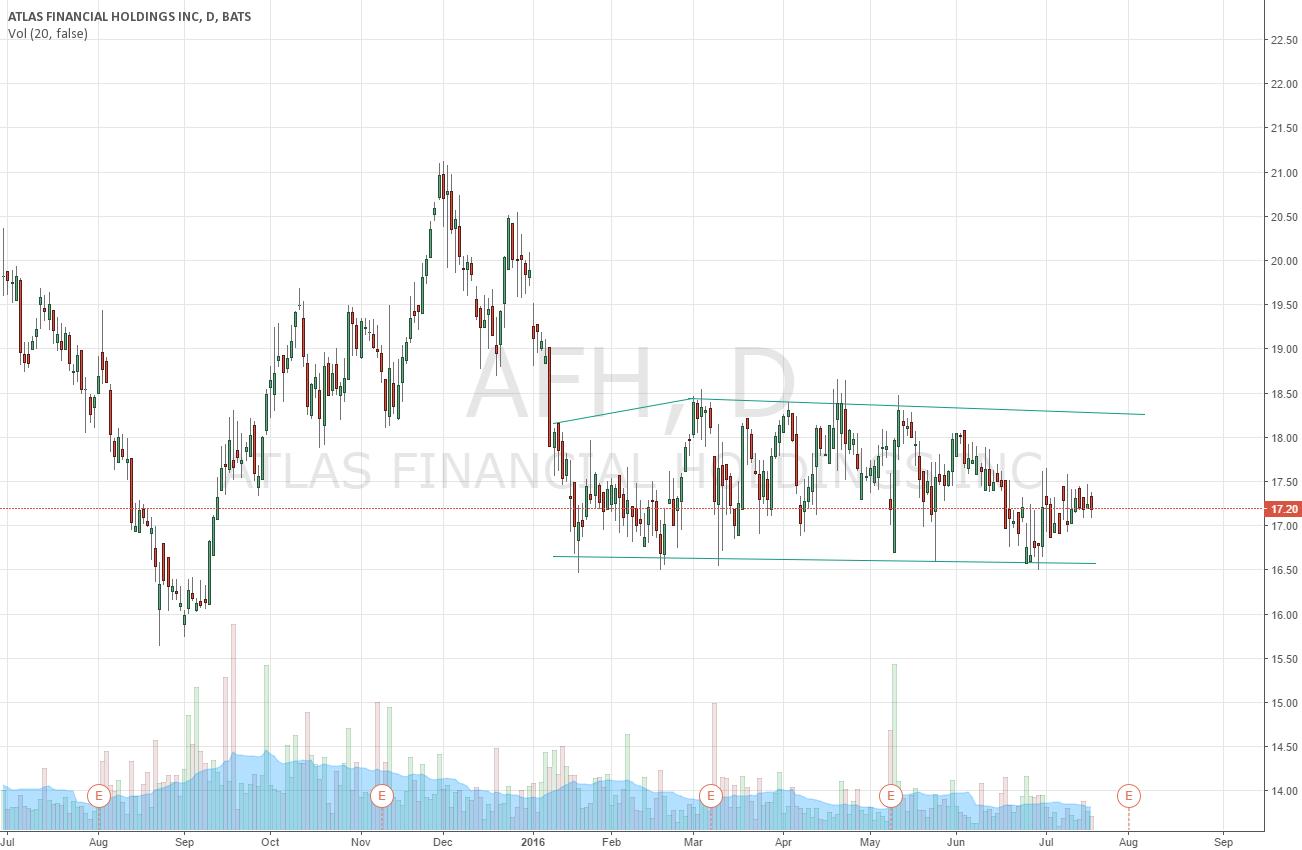 sideways trend AFH atlas financial holdings