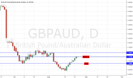 GBPAUD: SELL GBPAUD: STRAT TRADE - 7 DAYS UP P=99.746% 8TH DAY LOWER