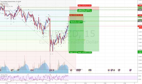 EURNZD: EURNZD: Selling at supply level near good  fibonacci level
