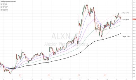 ALXN: ALXN bear flag