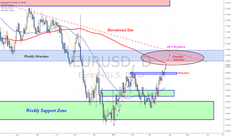 EURUSD: Reached a potential Sell Zone