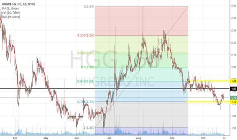 HGG: PT $1.88, price below support.