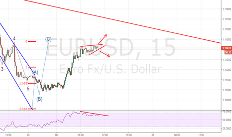EURUSD: Wait for the breakout