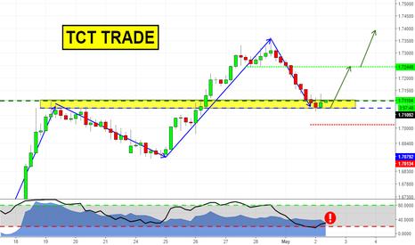 GBPAUD: Trend Continuation Trade (GBPAUD)