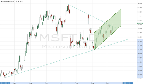 MSFT: swing trade for Xmas gifts?