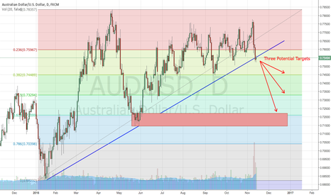 AUDUSD: Three Potential Targets for SELL