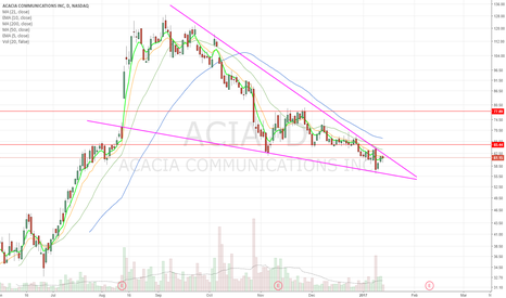 ACIA: descending wedge