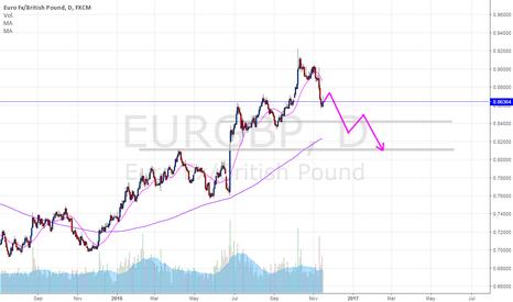 EURGBP: EURGBP cortos en el mediano plazo