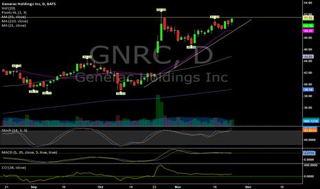 GNRC: $GNRC (Daily) New Highs?