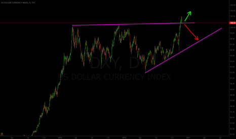 DXY: DXY HEAVY RESISTANCE