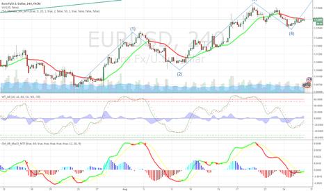 EURUSD: EURO Bullish