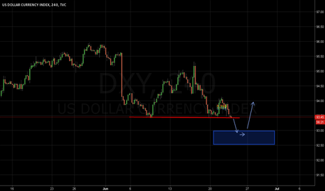 DXY: one more move down