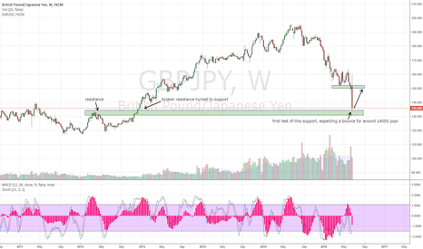 GBPJPY: Gbpjpy support