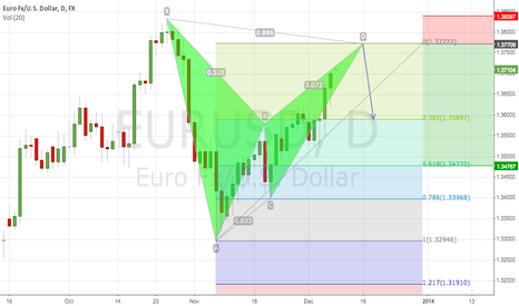 EURUSD: EURUSD DAILY BAT PATTERN