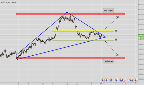 AUDCAD: Waiting for AUDCAD ..