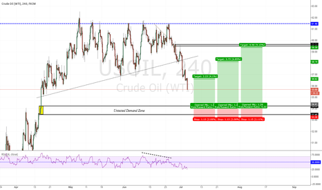 USOIL: USOIL CREEPING TO DEMAND Z #SUPPLY'N'DEMAND #SIMPLE #EFFECTIVE