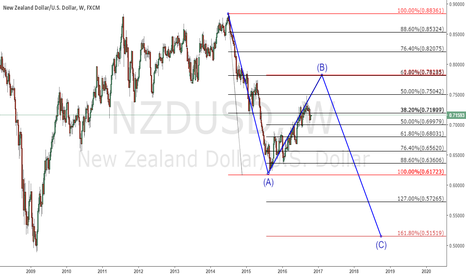 NZDUSD: still in a corrective wave