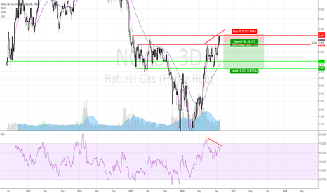 NGAS: Short NGAS on 3D RSI Bearish Divergence.