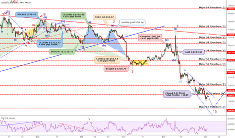 XAUUSD: GOLD: Golden Opportunity Summary +2827 Pips Profit In 4 Months!