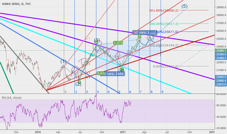 HSI: MID-TERM OF HSI (GANN FAN)