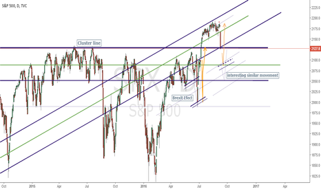 SPX: Very, interesting movement