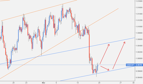 USDCHF: USDCHF: at support