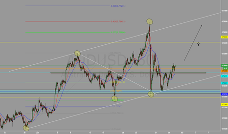 AUDUSD: Aussie - Amazing these days