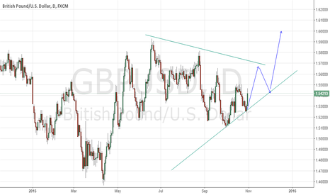 GBPUSD: possible scenario  on daily time frame