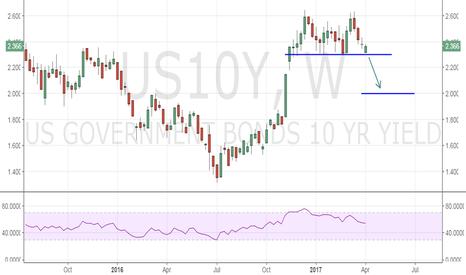 US10Y: US 10-year treasury yield - Double top reversal