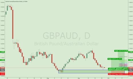 GBPAUD: GBPAUD fakey with pinbar setup