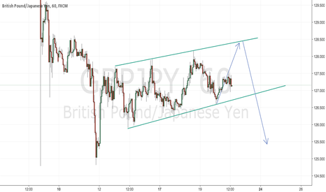GBPJPY: GBP/JPY wave up then SHORT