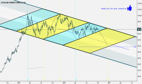 DXY: detalis on thee chart