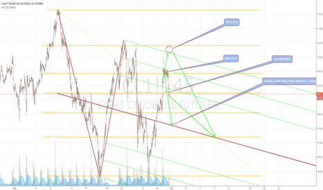 CL1!: Yesterday's Journey = 100% spot on for now.