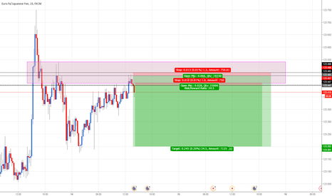 EURJPY: EURJPY: Selling EUR at Supply Zone