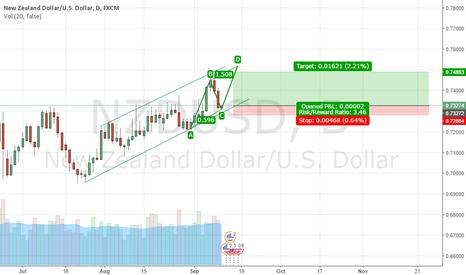 NZDUSD: NZD/USD LONG?
