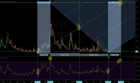 VIX: volatility spike on the way?